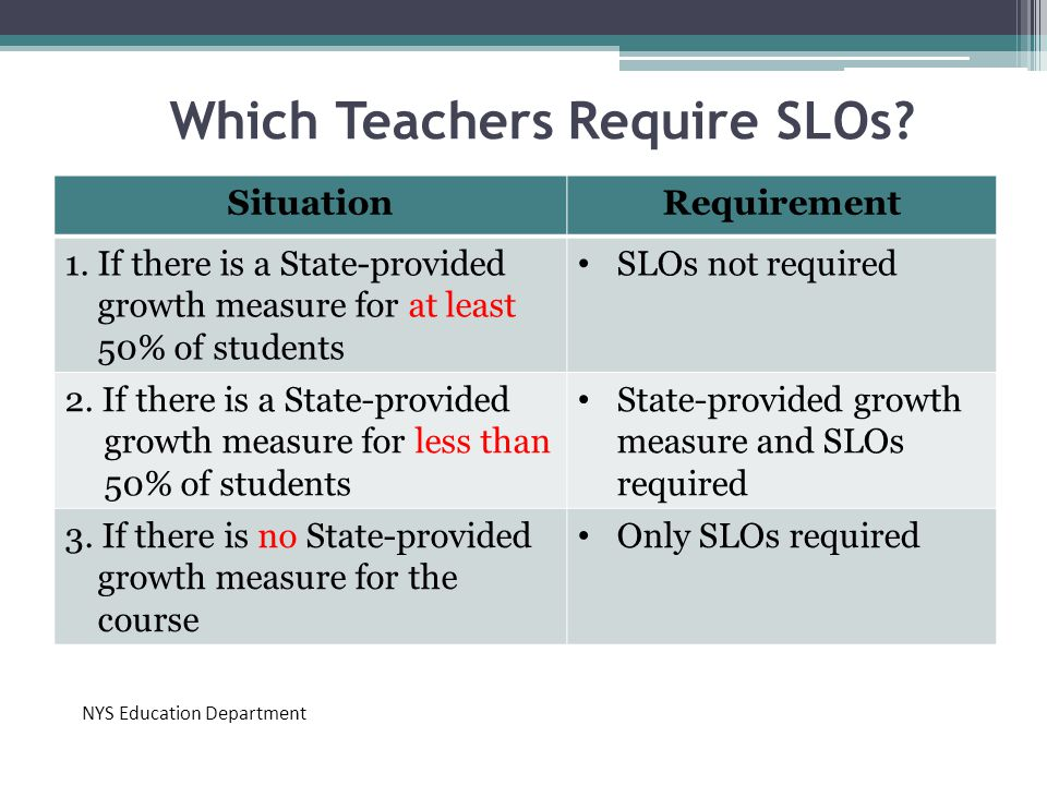 Which Teachers Require SLOs? 19 SituationRequirement 1. If there is a State-provided growth measure for at least 50% of students SLOs not required 2.