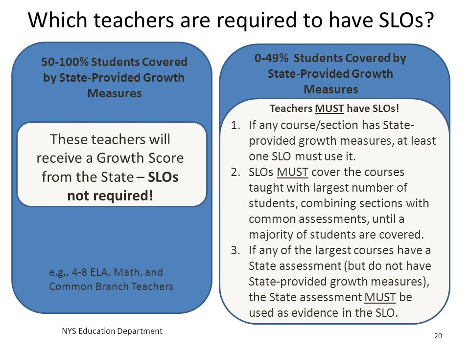 Which teachers are required to have SLOs? 20 50-100% Students Covered by State-Provided Growth Measures These teachers will receive a Growth Score fro