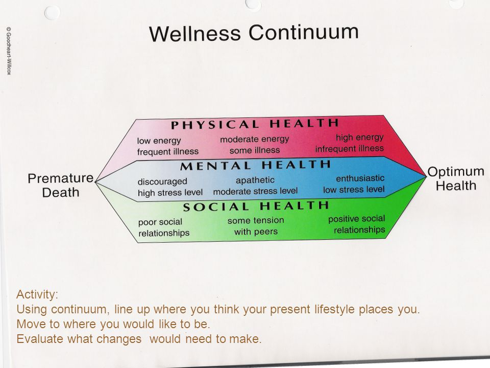 Activity: Using continuum, line up where you think your present lifestyle places you. Move to where you would like to be. Evaluate what changes would