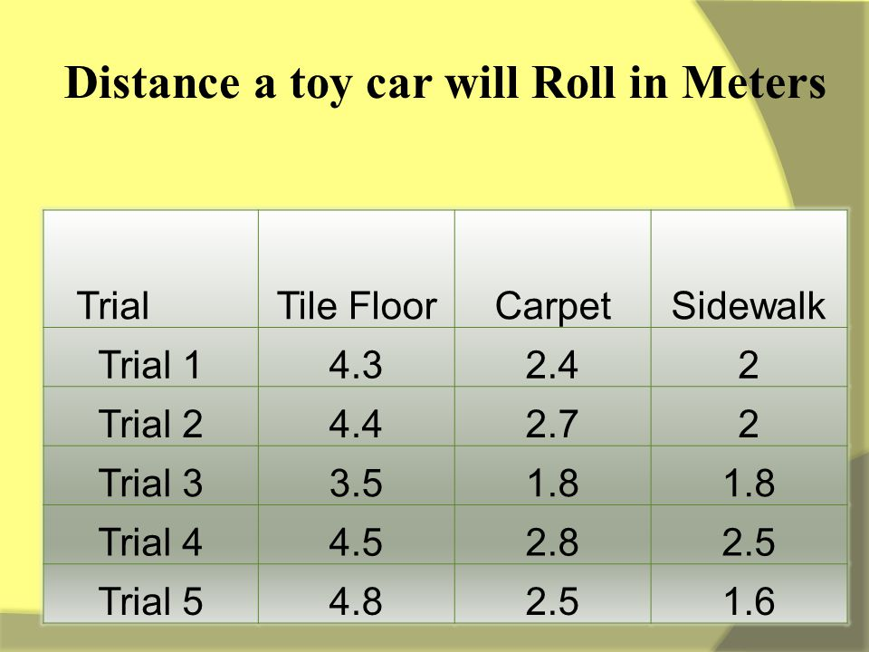 TrialTile FloorCarpetSidewalk Trial 14.32.42 Trial 24.42.72 Trial 33.51.8 Trial 44.52.82.5 Trial 54.82.51.6 Distance a toy car will Roll in Meters