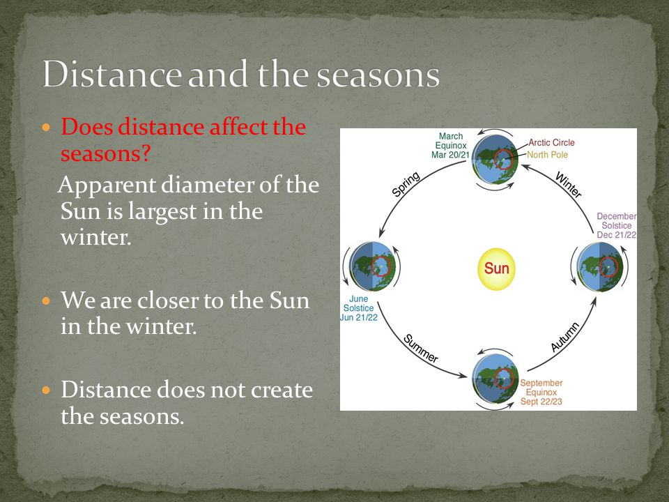 We have 4 seasons due to 1 TRIP around the Sun