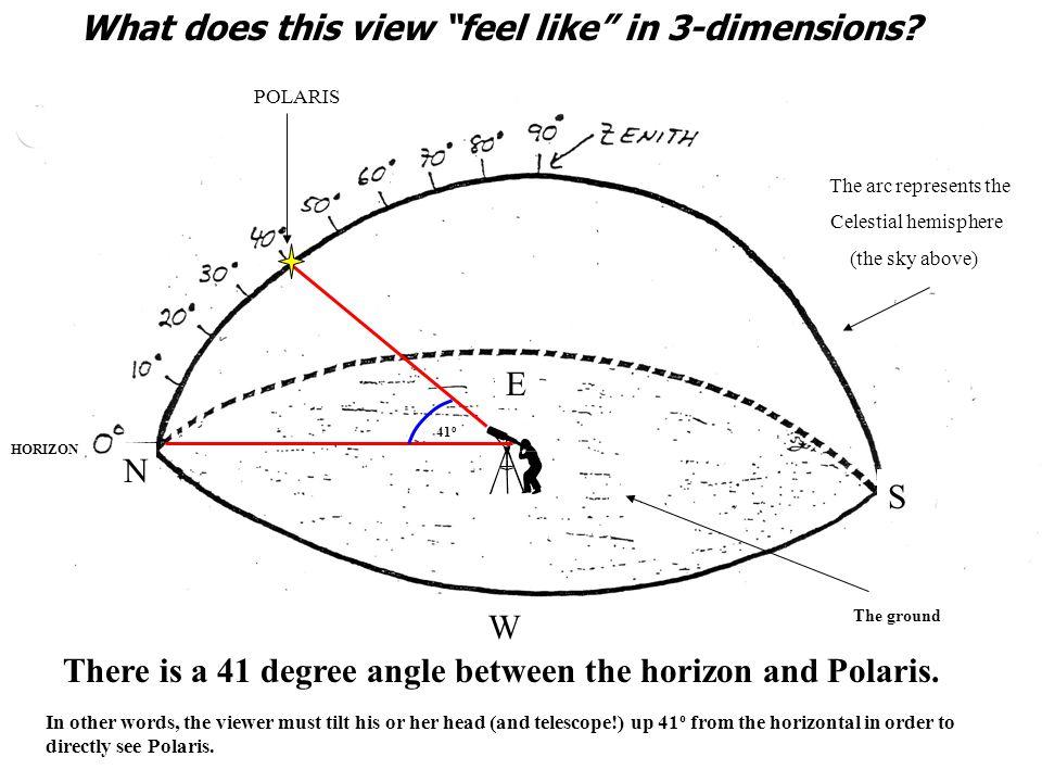 New York, New York 41 o N Big Dipper Cassiopeia Polaris Pointer Stars Measure the altitude of Polaris 10 20 30 40 50 60 70 0