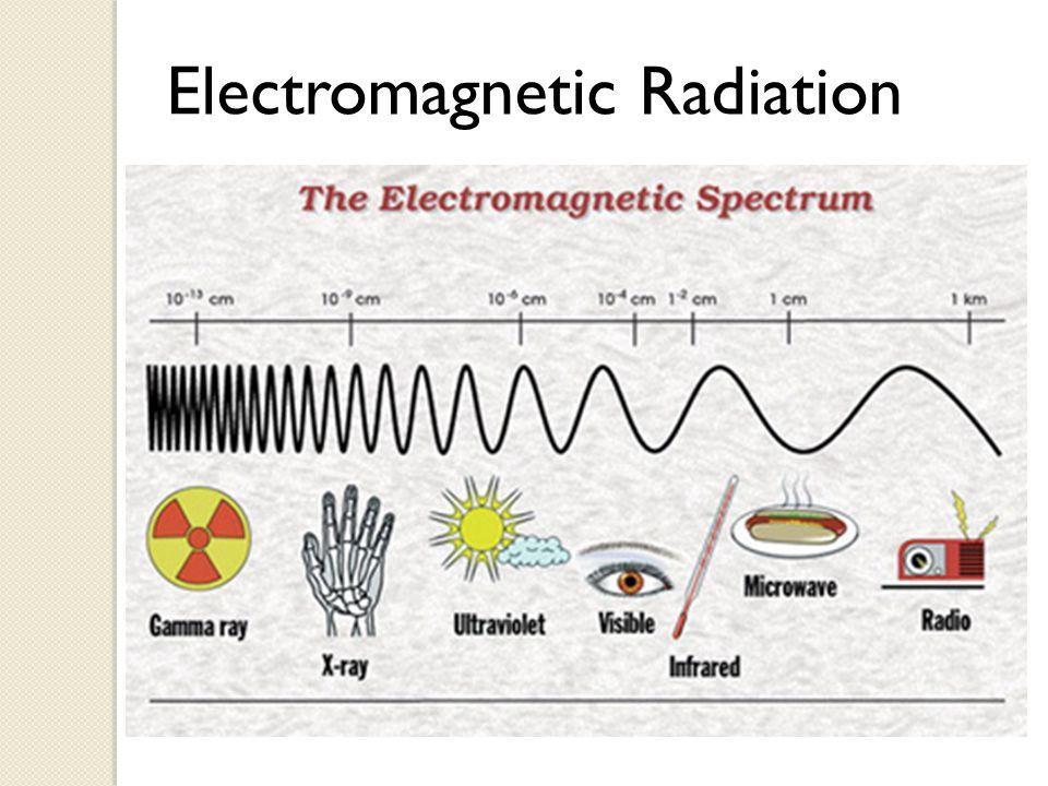 Types of Electromagnetic Radiation 1.
