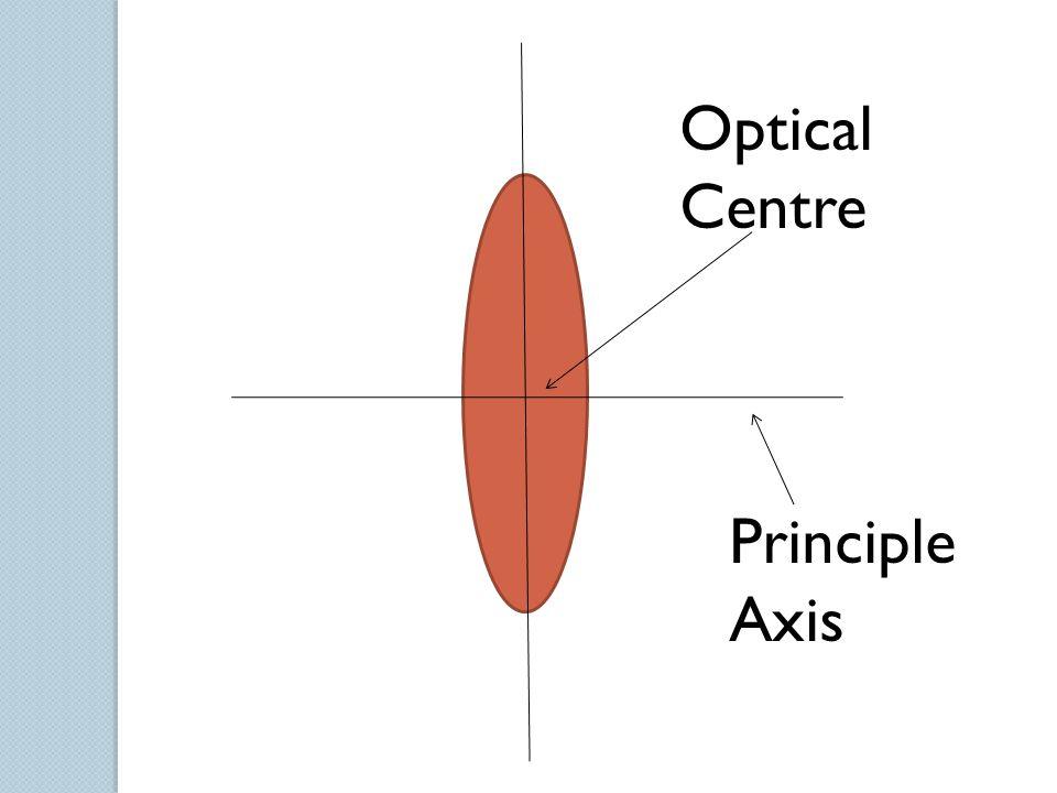 Principle Axis Optical Centre