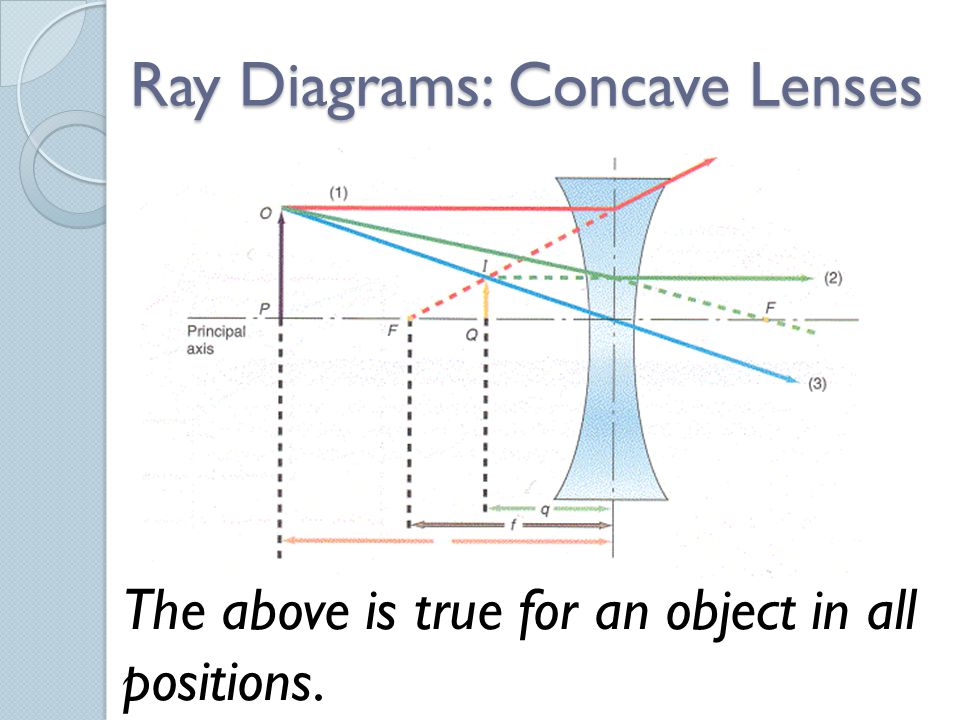 Ray Diagrams: Concave Lenses The above is true for an object in all positions.
