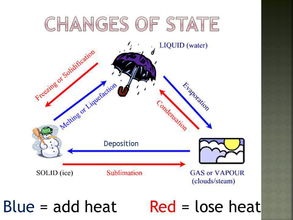 Blue = add heatRed = lose heat Deposition