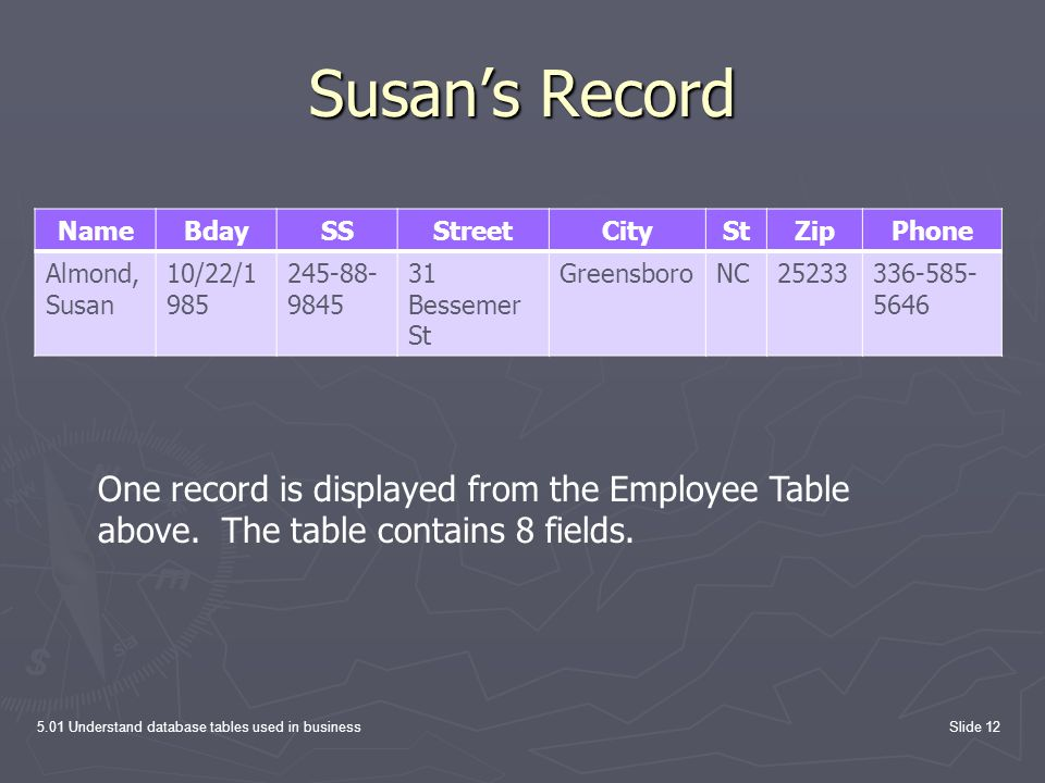 Susan's Record 5.01 Understand database tables used in businessSlide 12 NameBdaySSStreetCityStZipPhone Almond, Susan 10/22/1 985 245-88- 9845 31 Besse