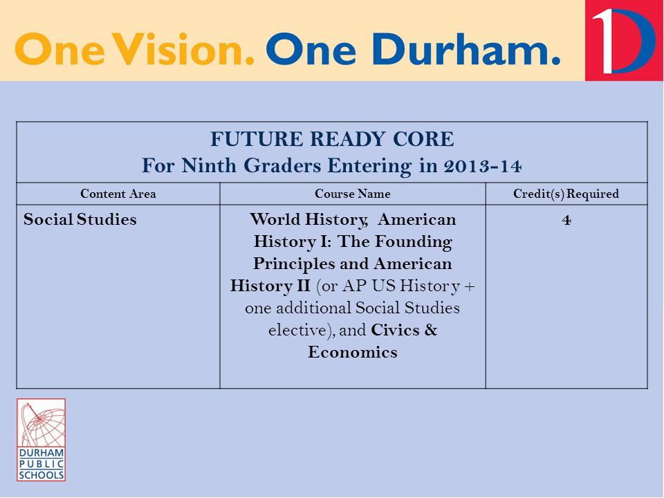 FUTURE READY CORE For Ninth Graders Entering in 2013-14 Content AreaCourse NameCredit(s) Required Social StudiesWorld History, American History I: The Founding Principles and American History II (or AP US History + one additional Social Studies elective), and Civics & Economics 4