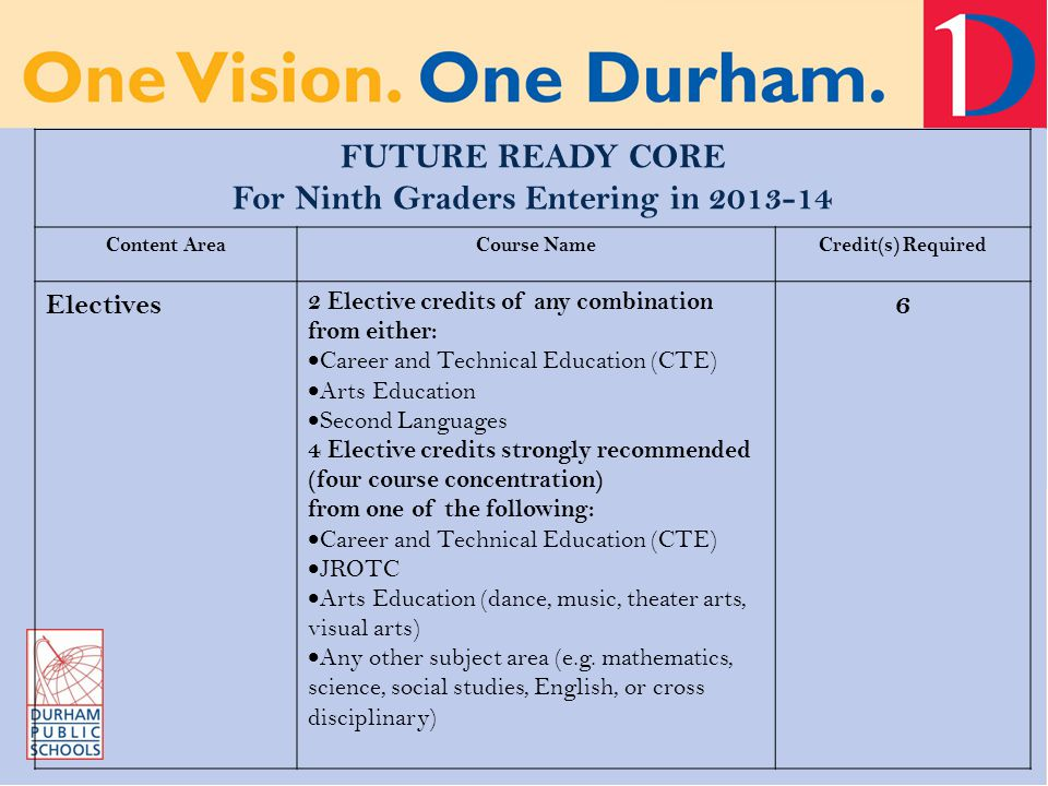 FUTURE READY CORE For Ninth Graders Entering in 2013-14 Content AreaCourse NameCredit(s) Required Electives 2 Elective credits of any combination from either:  Career and Technical Education (CTE)  Arts Education  Second Languages 4 Elective credits strongly recommended (four course concentration) from one of the following:  Career and Technical Education (CTE)  JROTC  Arts Education (dance, music, theater arts, visual arts)  Any other subject area (e.g.
