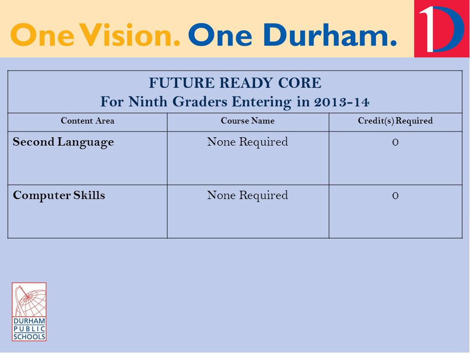 FUTURE READY CORE For Ninth Graders Entering in 2013-14 Content AreaCourse NameCredit(s) Required Second Language None Required0 Computer Skills None Required0