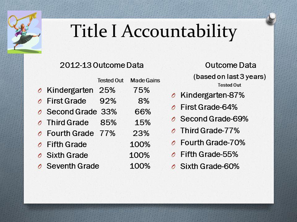 Title I Accountability 2012-13 Outcome Data Tested Out Made Gains O Kindergarten 25% 75% O First Grade 92% 8% O Second Grade 33% 66% O Third Grade 85% 15% O Fourth Grade 77% 23% O Fifth Grade 100% O Sixth Grade 100% O Seventh Grade 100% Outcome Data (based on last 3 years) Tested Out O Kindergarten-87% O First Grade-64% O Second Grade-69% O Third Grade-77% O Fourth Grade-70% O Fifth Grade-55% O Sixth Grade-60%