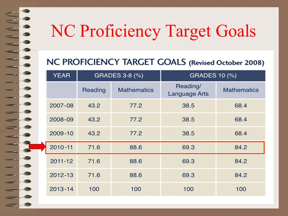 NC Proficiency Target Goals
