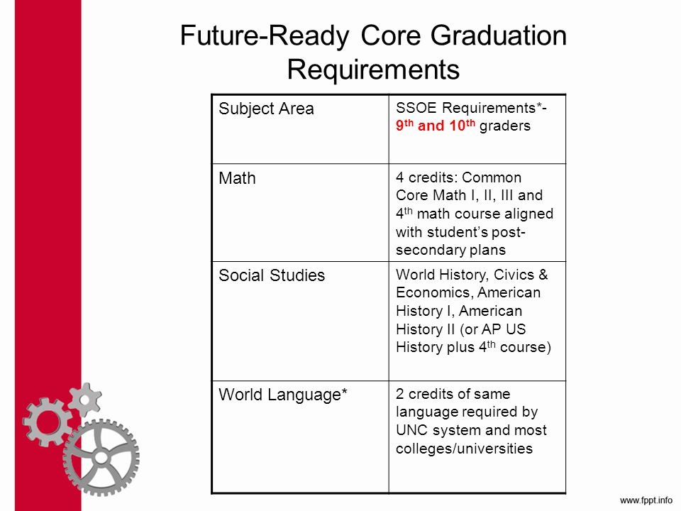Future-Ready Core Graduation Requirements Subject Area SSOE Requirements*- 9 th and 10 th graders Math 4 credits: Common Core Math I, II, III and 4 th math course aligned with student's post- secondary plans Social Studies World History, Civics & Economics, American History I, American History II (or AP US History plus 4 th course) World Language* 2 credits of same language required by UNC system and most colleges/universities
