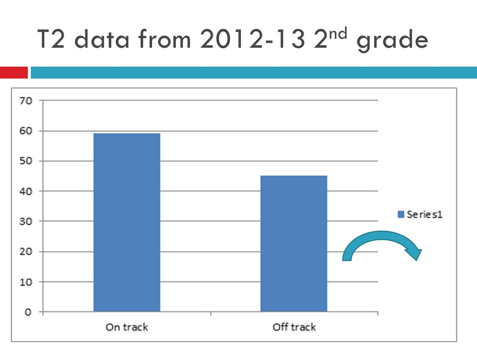 T2 data from 2012-13 2 nd grade
