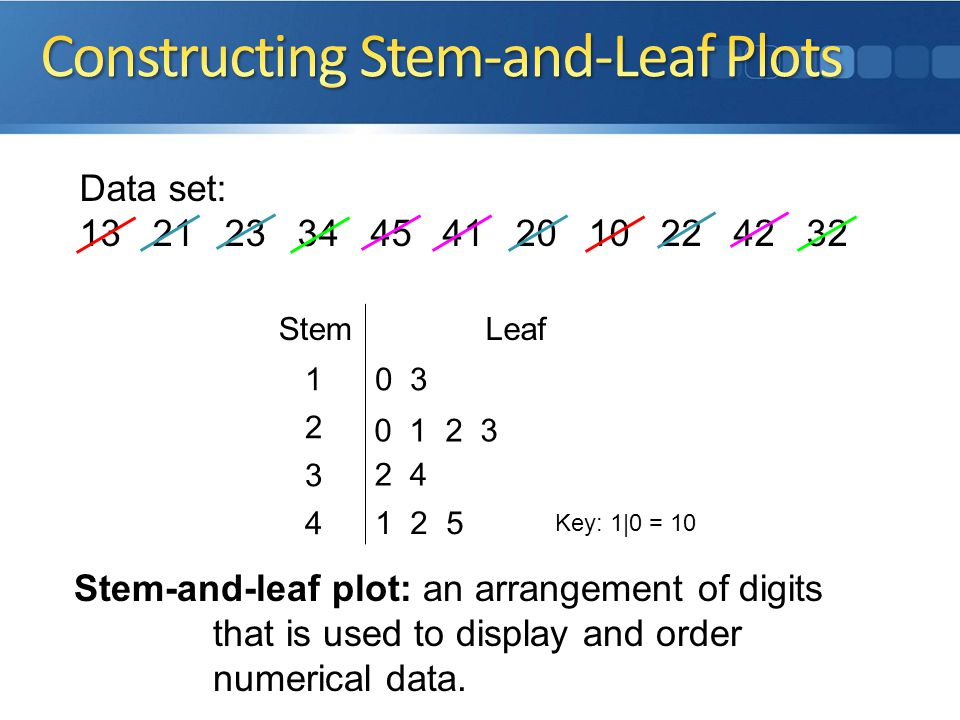 Data set: 13 21 23 34 45 41 20 10 22 42 32 1 2 5 Key: 1|0 = 10 2 4 0 1 2 3 0 31 2 3 4 StemLeaf Stem-and-leaf plot: an arrangement of digits that is used to display and order numerical data.