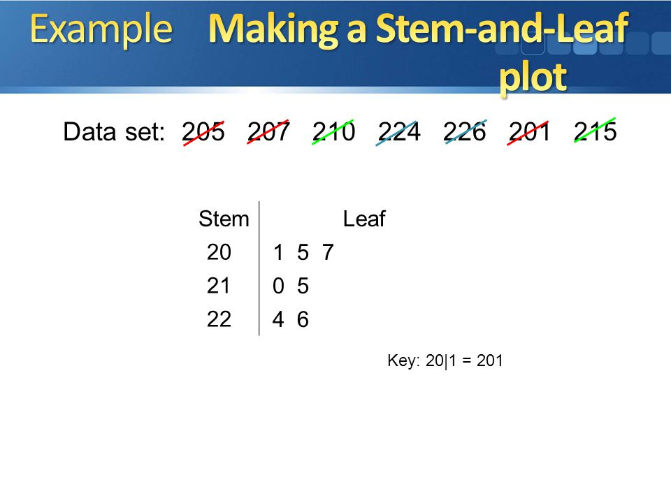 Data set: 13 21 23 34 45 41 20 10 22 42 32 1 2 5 Key: 1|0 = 10 2 4 0 1 2 3 0 31 2 3 4 StemLeaf Stem-and-leaf plot: an arrangement of digits that is us