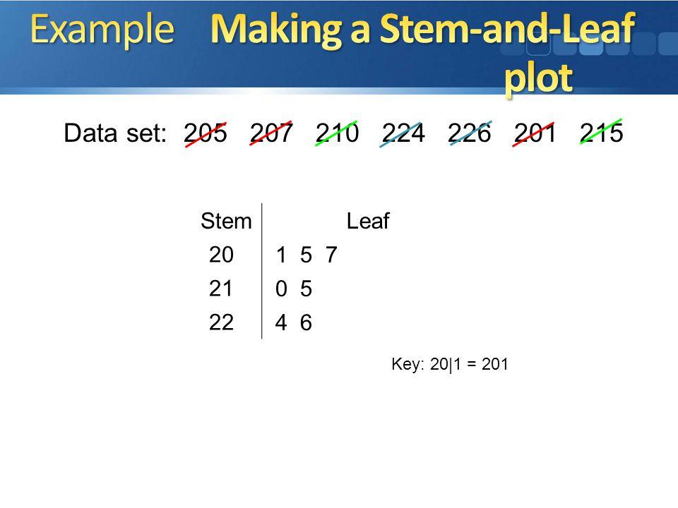Data set: 205 207 210 224 226 201 215 StemLeaf Key: 20|1 = 201 20 21 22 1 5 7 0 5 4 6