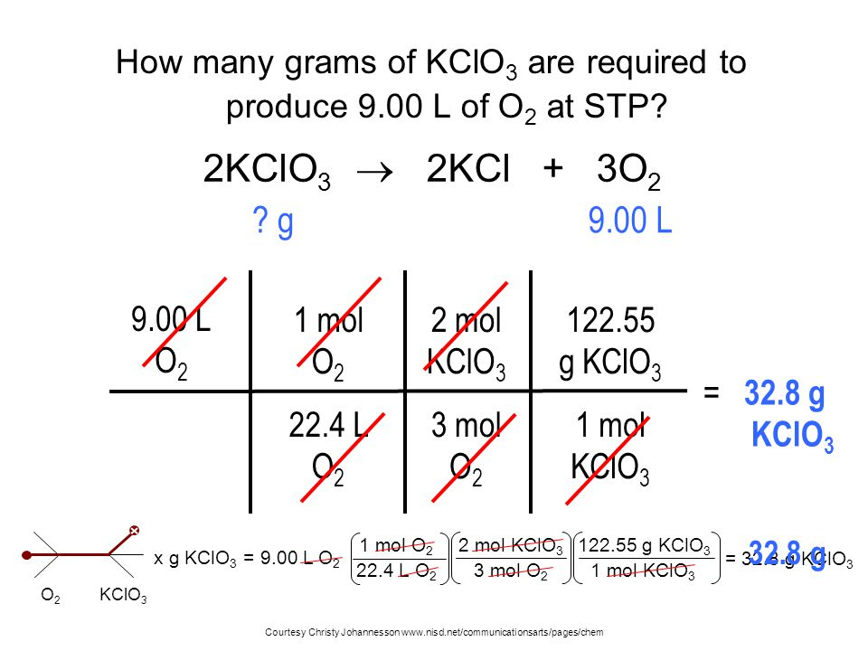 How many grams of KClO 3 are required to produce 9.00 L of O 2 at STP? 9.00 L O 2 1 mol O 2 22.4 L O 2 = 32.8 g KClO 3 2 mol KClO 3 3 mol O 2 122.55 g