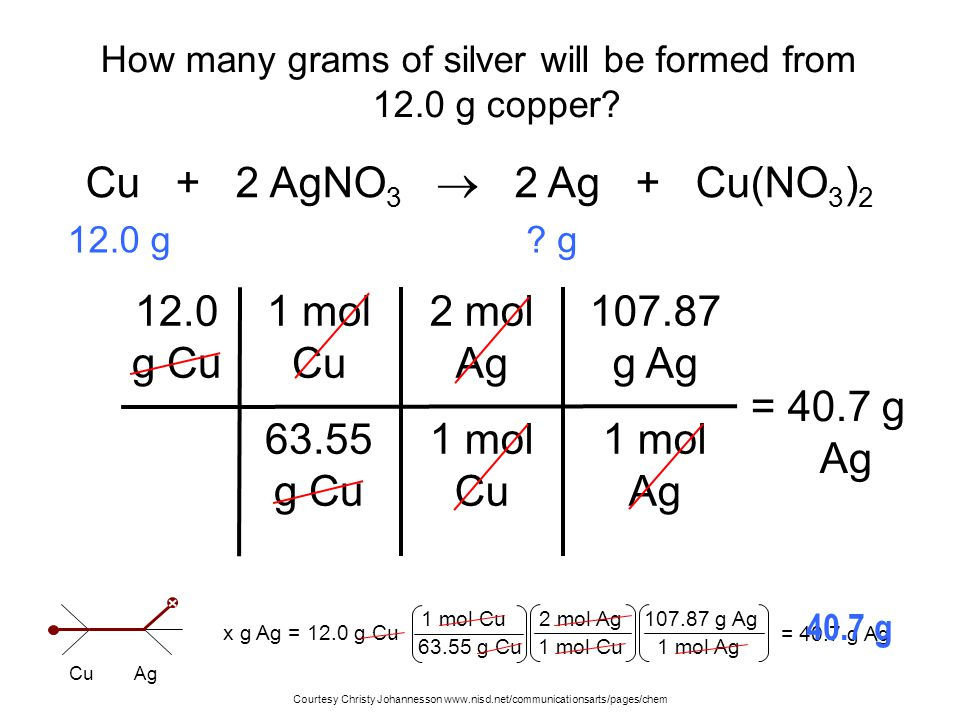 How many grams of silver will be formed from 12.0 g copper? 12.0 g Cu 1 mol Cu 63.55 g Cu = 40.7 g Ag Cu + 2 AgNO 3  2 Ag + Cu(NO 3 ) 2 2 mol Ag 1 mo