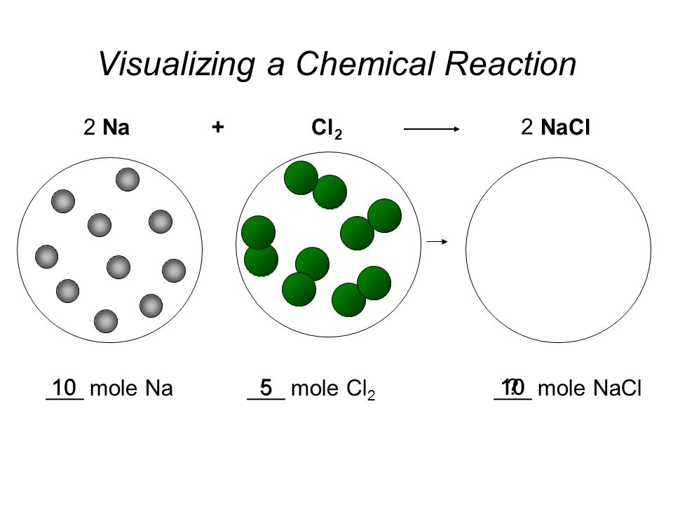___ mole NaCl 10 Visualizing a Chemical Reaction Na + Cl 2 NaCl ___ mole Cl 2 ___ mole Na 2 105 2