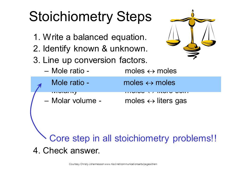Stoichiometry Steps 1. Write a balanced equation. 2. Identify known & unknown. 3. Line up conversion factors. –Mole ratio - moles  moles –Molar mass