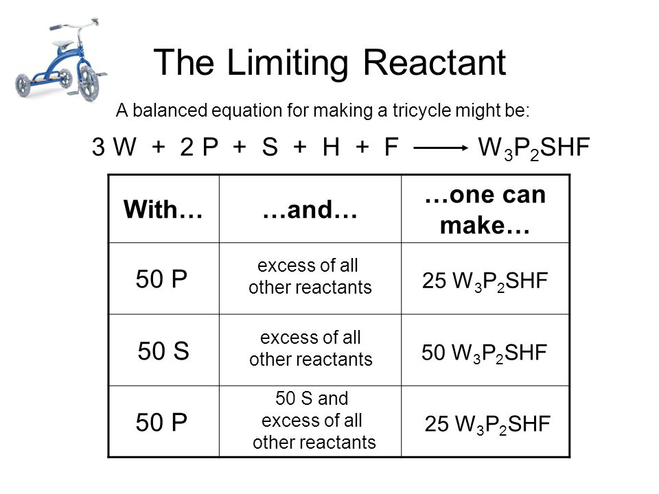 The Limiting Reactant With……and… …one can make… A balanced equation for making a Big Mac® might be: 3 B + 2 M + EE B 3 M 2 EE 15 B 3 M 2 EE 10 B 3 M 2 EE 30 M 30 B 30 M excess B and excess EE 30 B and excess EE excess M and excess EE