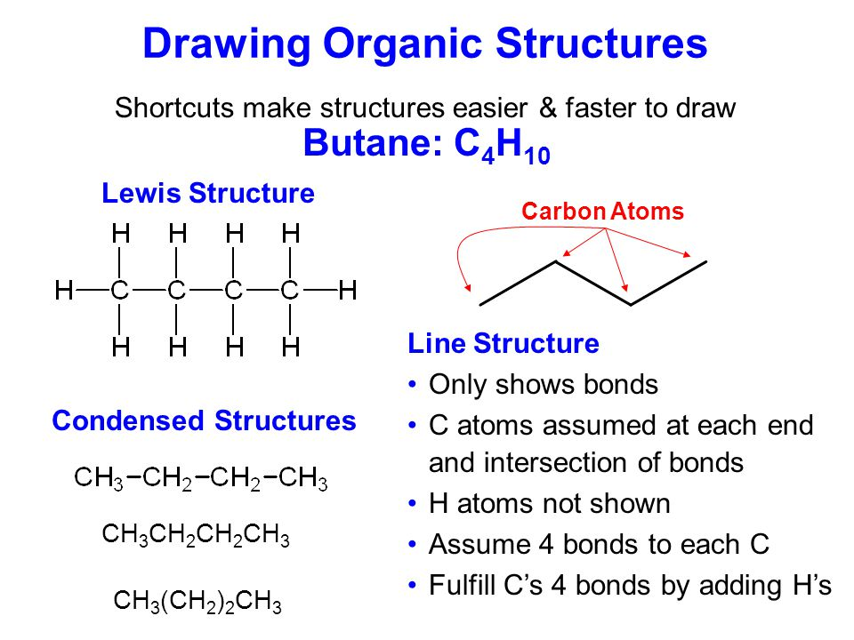 Types of Organic Compounds Classified according to functional group Alkane Alkene Alkyne Haloalkane Alcohol Ether Ketone Aldehyde Carboxylic acid Amine Amino acid Amide