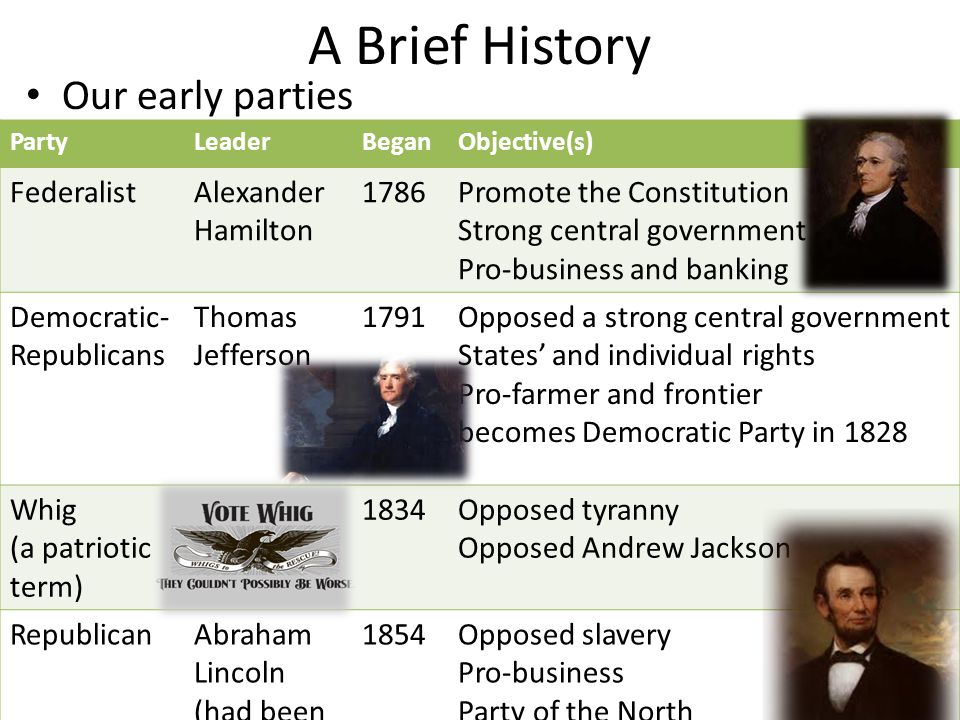 A Brief History Our early parties PartyLeaderBeganObjective(s) FederalistAlexander Hamilton 1786Promote the Constitution Strong central government Pro-business and banking Democratic- Republicans Thomas Jefferson 1791Opposed a strong central government States' and individual rights Pro-farmer and frontier becomes Democratic Party in 1828 Whig (a patriotic term) N/A1834Opposed tyranny Opposed Andrew Jackson RepublicanAbraham Lincoln (had been a Whig) 1854Opposed slavery Pro-business Party of the North