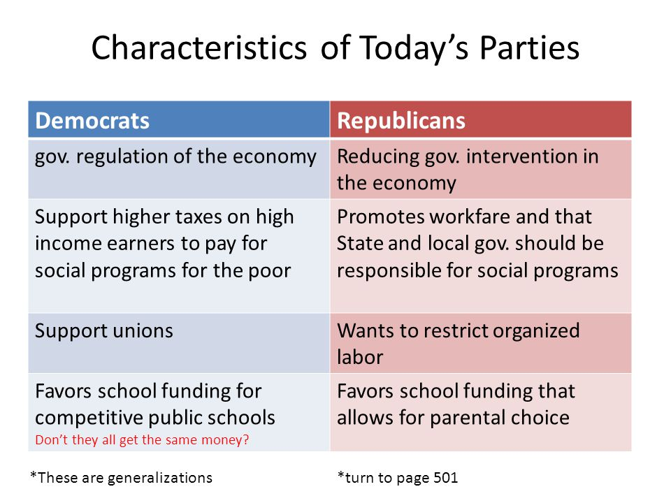Characteristics of Today's Parties DemocratsRepublicans gov.