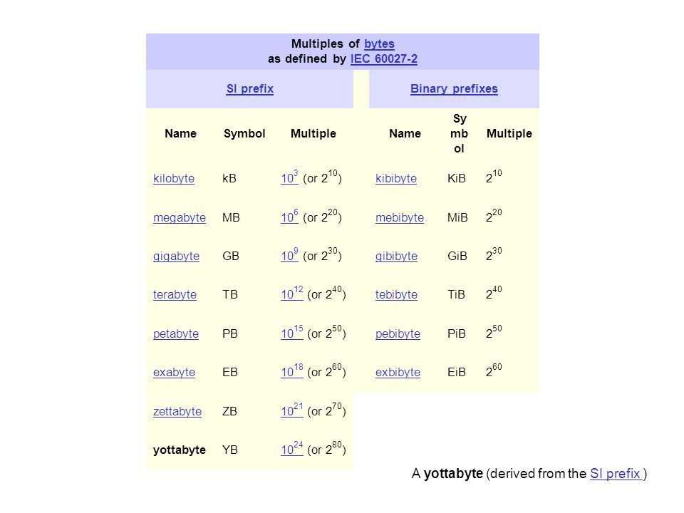 Scientific Notation: Powers of Ten Rules for writing numbers in scientific notation: Write all significant figures but only the significant figures. P