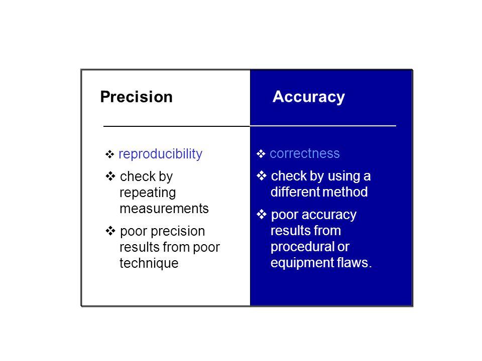 Accuracy vs. Precision Random errors: reduce precision Good accuracy Good precision Poor accuracy Good precision Poor accuracy Poor precision Systemat