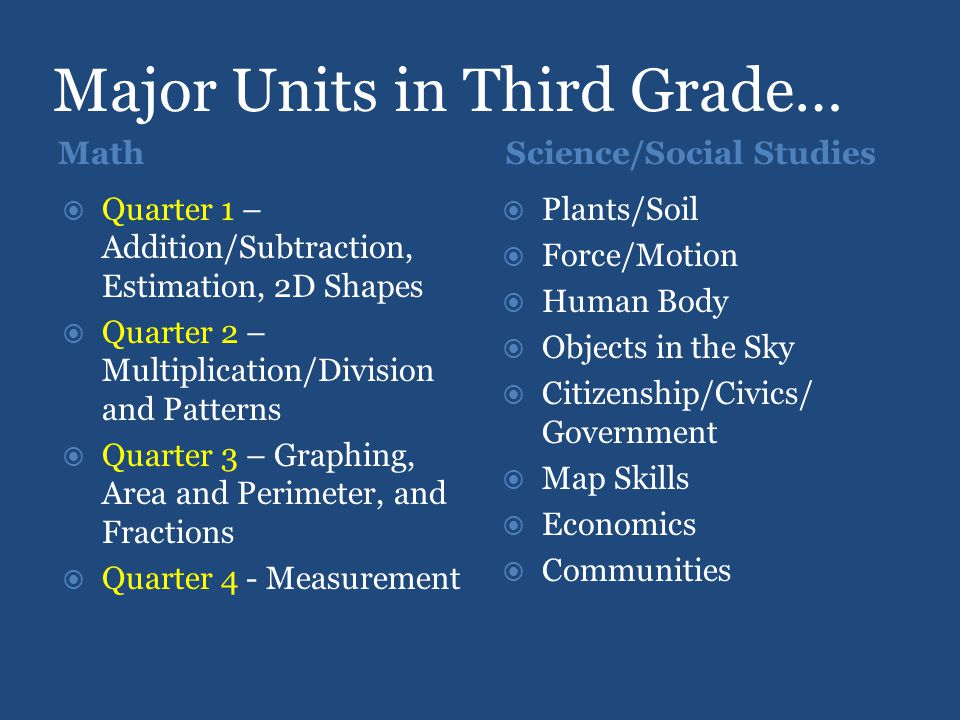 Major Units in Third Grade… MathScience/Social Studies  Quarter 1 – Addition/Subtraction, Estimation, 2D Shapes  Quarter 2 – Multiplication/Division and Patterns  Quarter 3 – Graphing, Area and Perimeter, and Fractions  Quarter 4 - Measurement  Plants/Soil  Force/Motion  Human Body  Objects in the Sky  Citizenship/Civics/ Government  Map Skills  Economics  Communities