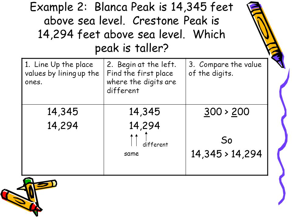 Example 2: Blanca Peak is 14,345 feet above sea level. Crestone Peak is 14,294 feet above sea level. Which peak is taller? 1. Line Up the place values
