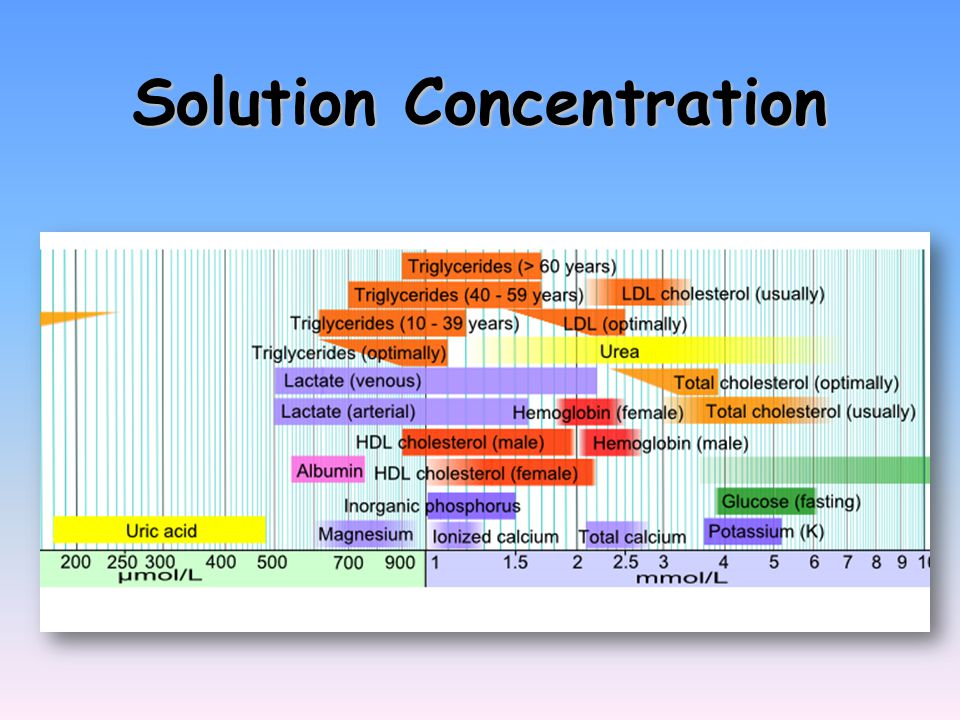Calculations of Solution Concentration Mole fraction Mole fraction – the ratio of moles of solute to total moles of solution