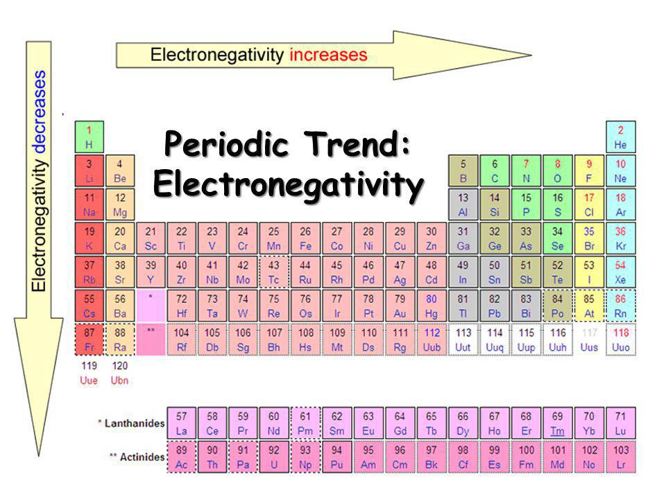 imagesslideplayercom - Periodic Table Electronegativity Trend