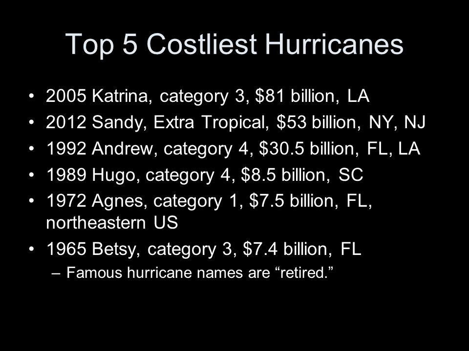Top 5 Costliest Hurricanes 2005 Katrina, category 3, $81 billion, LA 2012 Sandy, Extra Tropical, $53 billion, NY, NJ 1992 Andrew, category 4, $30.5 billion, FL, LA 1989 Hugo, category 4, $8.5 billion, SC 1972 Agnes, category 1, $7.5 billion, FL, northeastern US 1965 Betsy, category 3, $7.4 billion, FL –Famous hurricane names are retired.