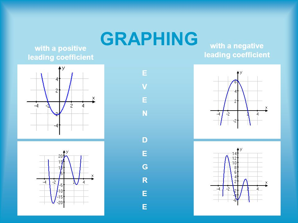 GRAPHING with a positive leading coefficient with a negative leading coefficient EVENDEGREEEVENDEGREE