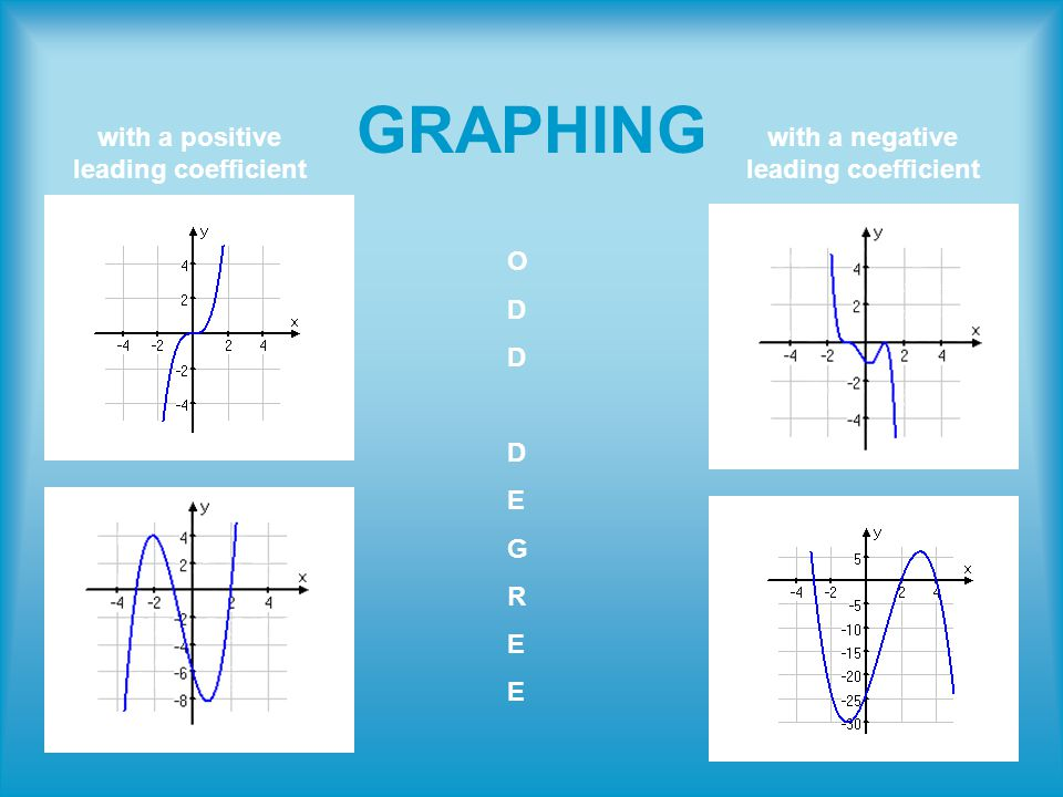 GRAPHING with a positive leading coefficient with a negative leading coefficient ODDDEGREEODDDEGREE