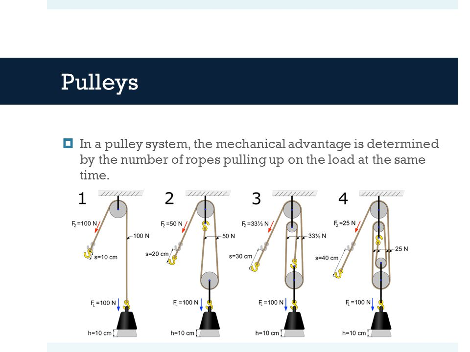 Pulleys  In a pulley system, the mechanical advantage is determined by the number of ropes pulling up on the load at the same time.