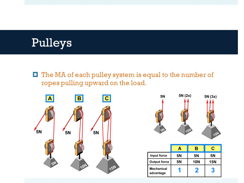 Pulleys  The MA of each pulley system is equal to the number of ropes pulling upward on the load.