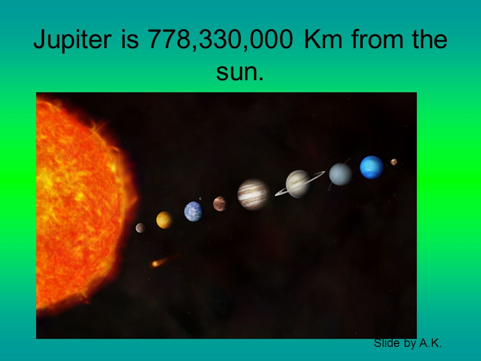Jupiter is 778,330,000 Km from the sun. Slide by A.K.