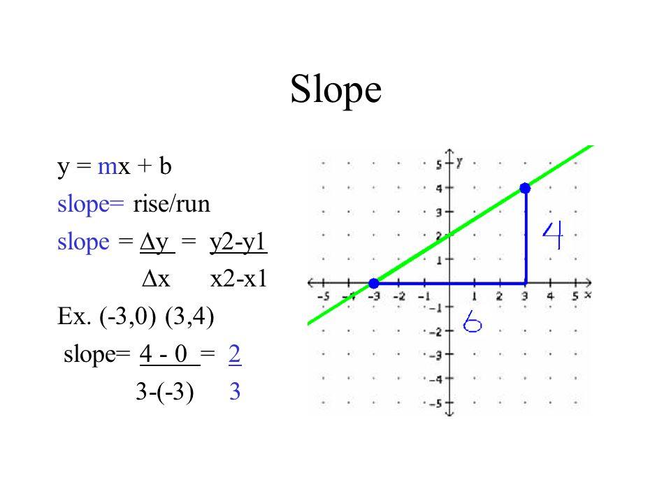 Slope y = mx + b slope= rise/run slope =  y = y2-y1  x x2-x1 Ex. (-3,0) (3,4) slope= 4 - 0 = 2 3-(-3) 3