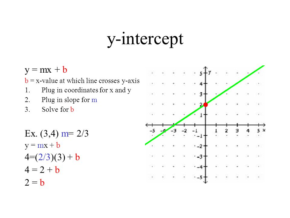 y-intercept y = mx + b b = x-value at which line crosses y-axis 1.Plug in coordinates for x and y 2.Plug in slope for m 3.Solve for b Ex.