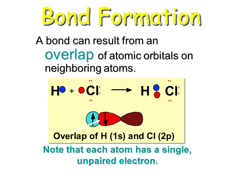 Bond Formation A bond can result from an overlap of atomic orbitals on neighboring atoms. Cl HH + Overlap of H (1s) and Cl (2p) Note that each atom ha