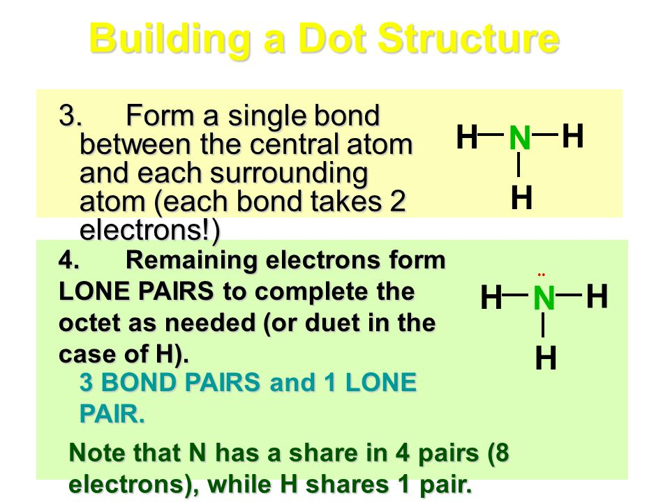 3.Form a single bond between the central atom and each surrounding atom (each bond takes 2 electrons!) H H H N Building a Dot Structure H H H N 4.Rema