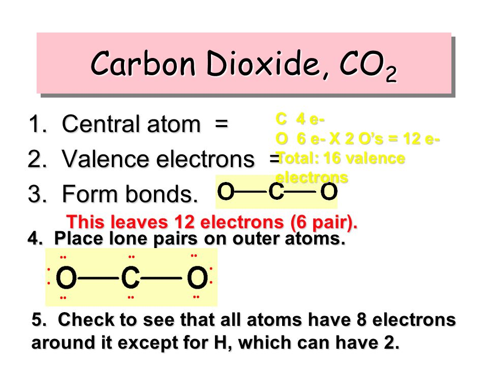 Carbon Dioxide, CO 2 1. Central atom = 2. Valence electrons = 3. Form bonds. 4. Place lone pairs on outer atoms. This leaves 12 electrons (6 pair). 5.