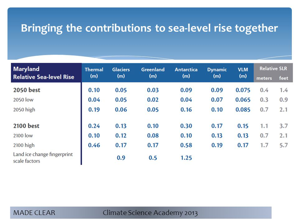 5 Bringing the contributions to sea-level rise together MADE CLEAR Climate Science Academy 2013