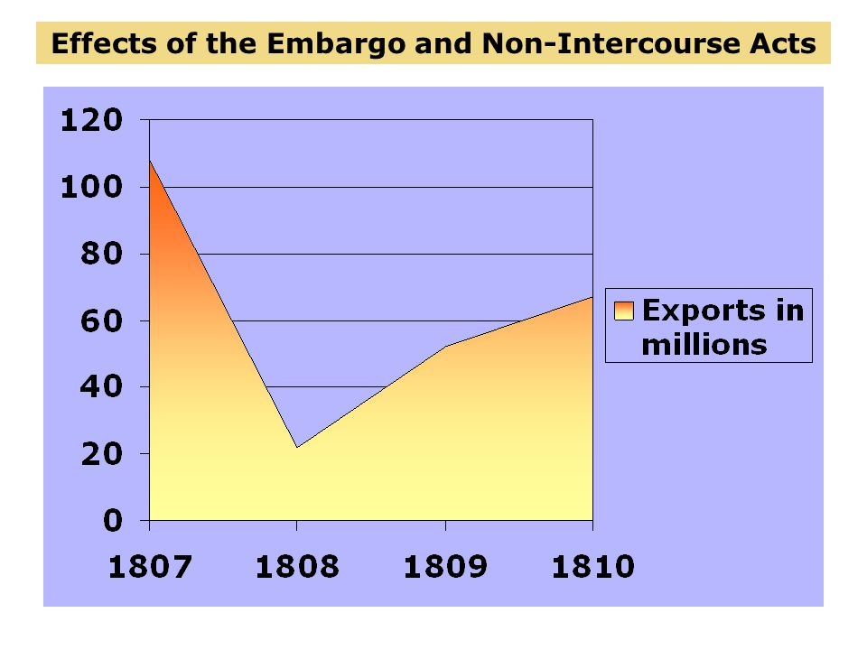 Effects of the Embargo and Non-Intercourse Acts