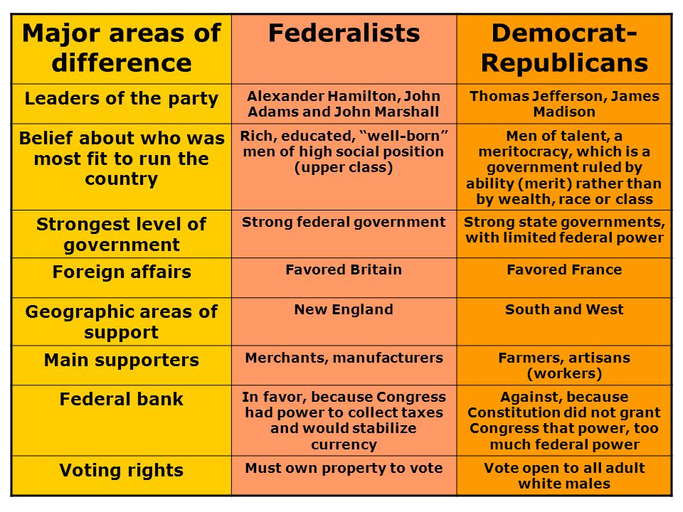 Major areas of difference FederalistsDemocrat- Republicans Leaders of the party Alexander Hamilton, John Adams and John Marshall Thomas Jefferson, James Madison Belief about who was most fit to run the country Rich, educated, well-born men of high social position (upper class) Men of talent, a meritocracy, which is a government ruled by ability (merit) rather than by wealth, race or class Strongest level of government Strong federal governmentStrong state governments, with limited federal power Foreign affairs Favored BritainFavored France Geographic areas of support New EnglandSouth and West Main supporters Merchants, manufacturersFarmers, artisans (workers) Federal bank In favor, because Congress had power to collect taxes and would stabilize currency Against, because Constitution did not grant Congress that power, too much federal power Voting rights Must own property to voteVote open to all adult white males