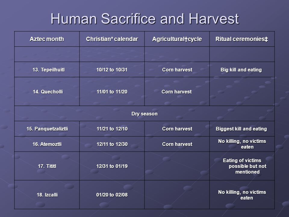Human Sacrifice and Harvest Aztec month Christian* calendar Agricultural†cycle Ritual ceremonies‡ Ritual ceremonies‡ 13.